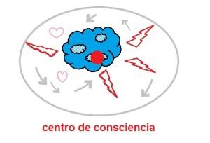Centro de consciencia1